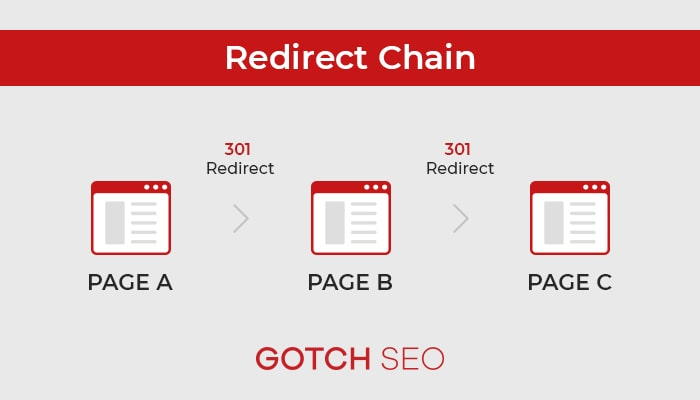 Redirect Chain images